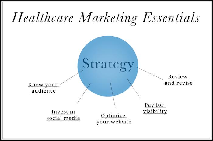 marketing clinicas